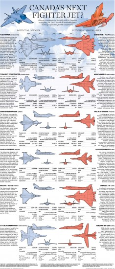 Possible future Canadian fighters and their potential adversaries